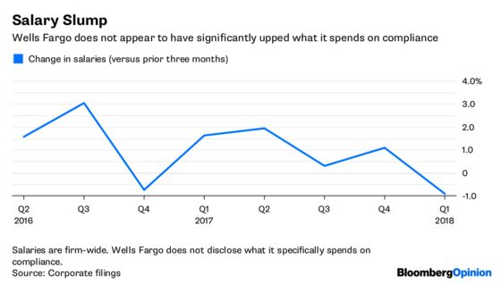 Wells Fargo Still Hasn't Gotten Ahead of Its Problems
