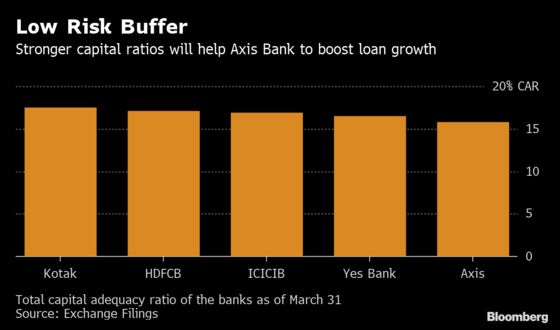 India's Axis Bank Considers a $1.3 Billion Share Sale