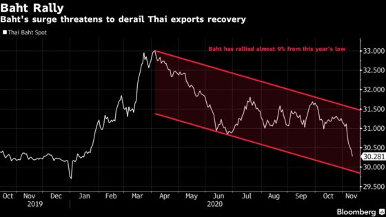 Thailand Asks Central Bank to Manage Currency to Aid Exports
