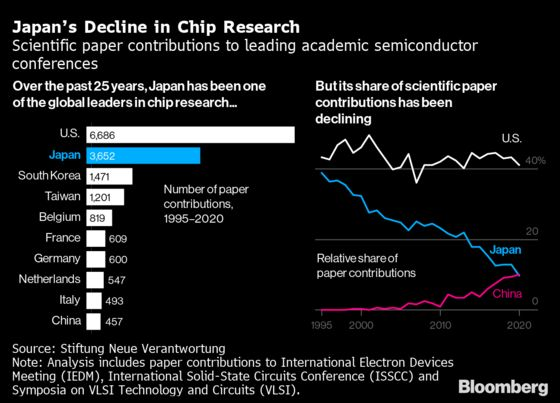 Two Tokyo Olympics Show the Long Arc of Japan's Tech Decline