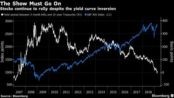 JPMorgan Says Stock Traders Are Looking at the Wrong Yield Curve