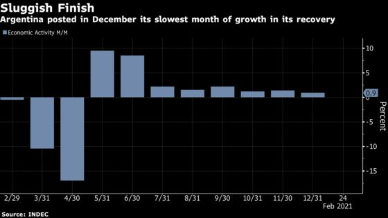Argentina's Economy Recovery Slows To a Crawl in December