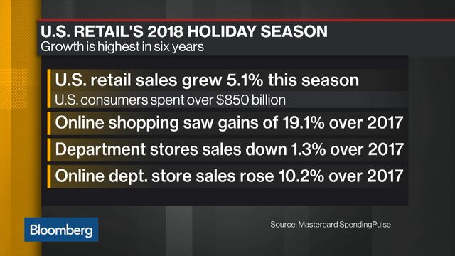 Online Holiday Shopping Soared, But In-Store Still Unknown