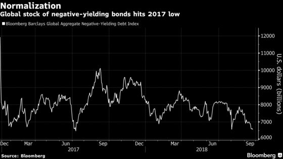 Risk Rally Wipes Out $1 Trillion of Negative-Yielding Debt