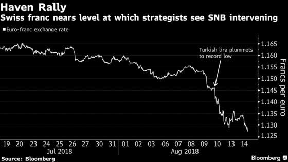 Swiss Franc Rally May Run Out of Steam as Gains Risk Irking SNB