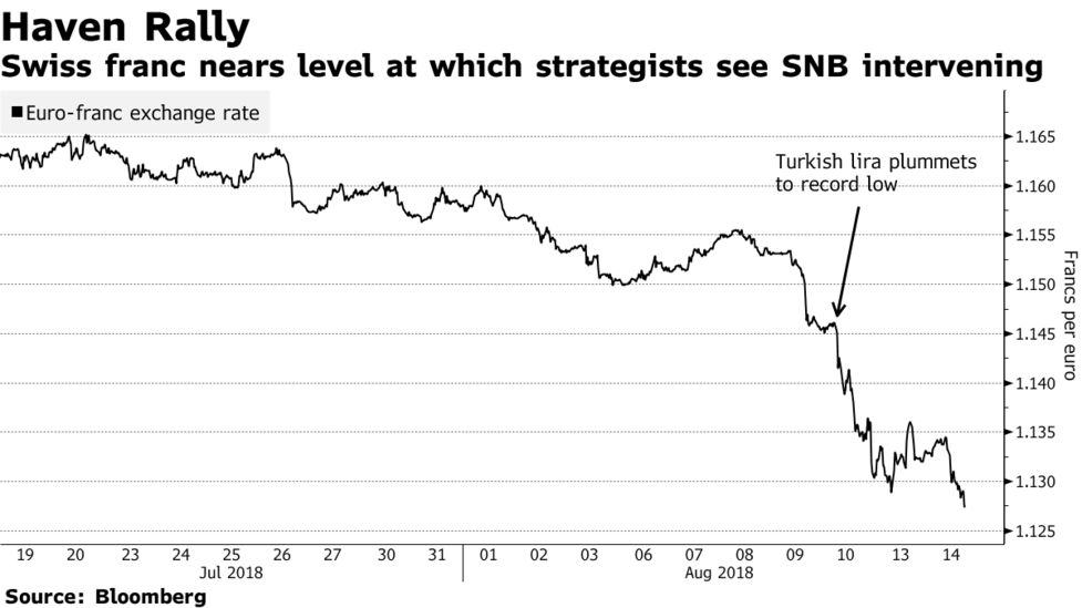 Swiss Franc Nears Level At Which Strategists See Snb Intervening