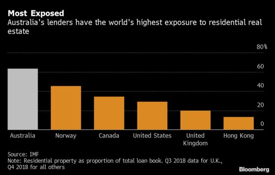 Australian Property Is Starting to Boom Again. That's a Worry