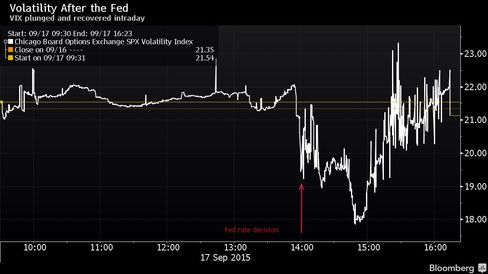 VIX plunged and recovered intraday