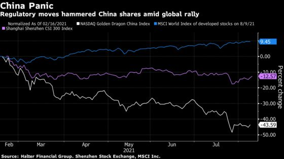 Hedge Fund Winners and Losers of China's Sudden Crackdown