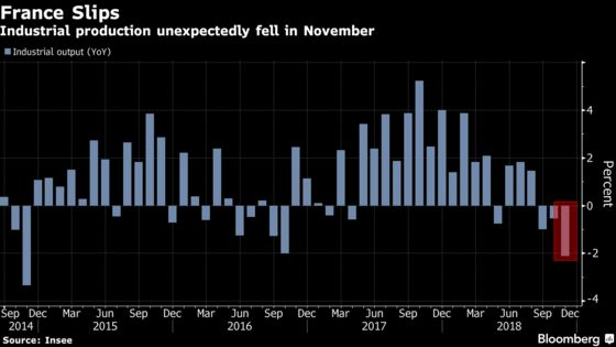 Europe's Economy Takes Another Hit From French Production