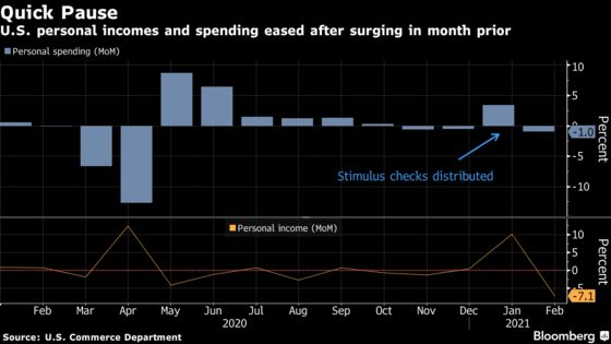 U.S. Household Spending Fell in February as Stimulus Boost Waned
