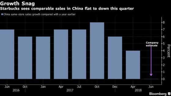 Tim Hortons Gambles With Major China Push