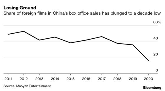 Hollywood Struggles for Fans in China's Growing Film Market