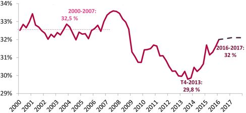 French corporate profit margins, according to the Finance Ministry