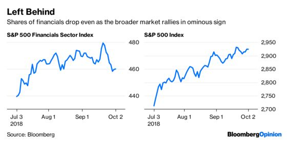 The Dow Is Hot. The Rest of the Market Is Not.
