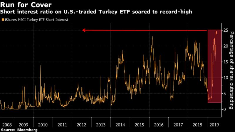 Short interest ratio on U.S.-traded Turkey ETF soared to record-high