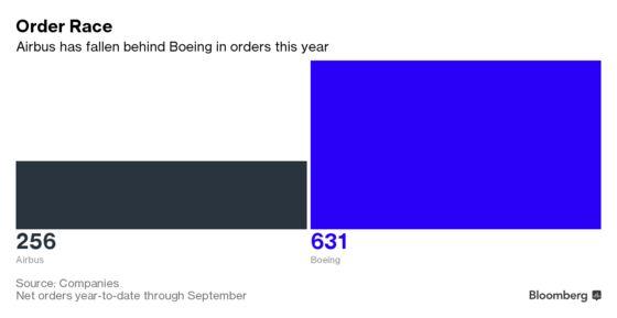 Airbus IsPreparingfor Next Wave of Management Shakeup
