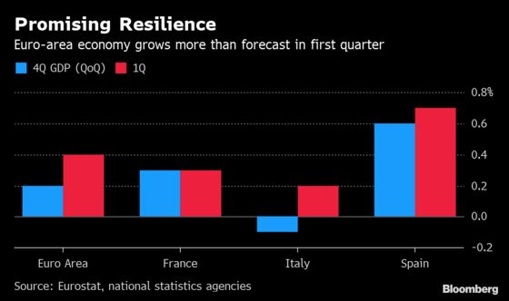Euro Area Savors Growth Spurt as Italy Shakes Off Its Recession