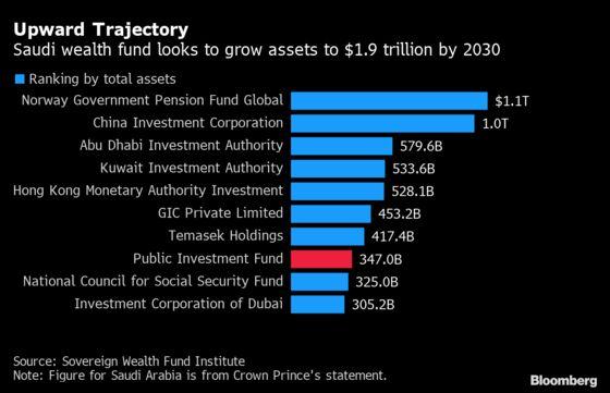 Saudi Wealth Fund Seeks Up to $7 Billion Loan for New Deals