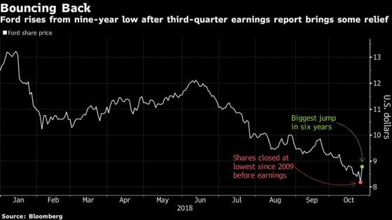 Ford's 'Better-Than-Feared' Quarter Triggers Relief Rally