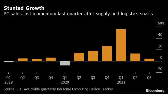 Global PC Sales Stunted by Supply and Logistics Snarls