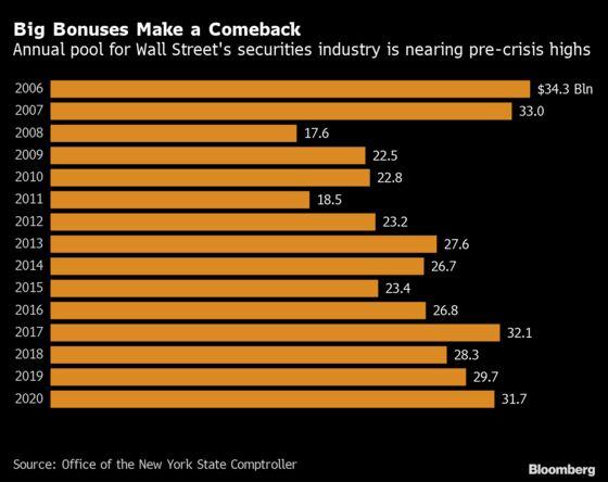 Wall Street Bonuses at Risk Amid New Clamor to Finish Dodd-Frank