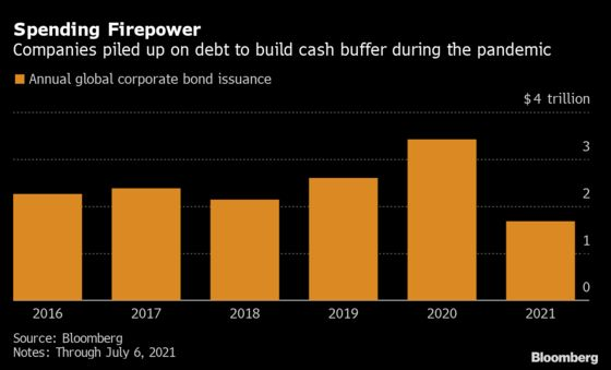 Firms With $5 Trillion in Cash Hoard Seen Ready to Splurge