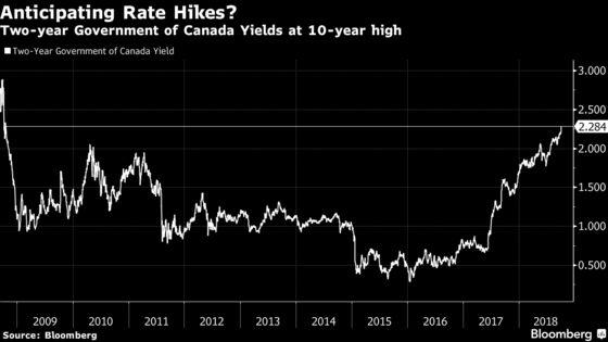 Nafta's Economic Jolt Sends Canada Bond Yields to Decade High