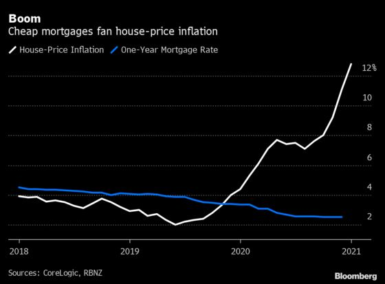 New Zealand Clamps Down on Property Investors as Prices Soar