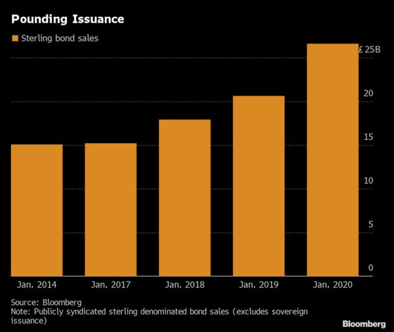 Europe's Blockbuster Month for New Bond Sales in Four Charts