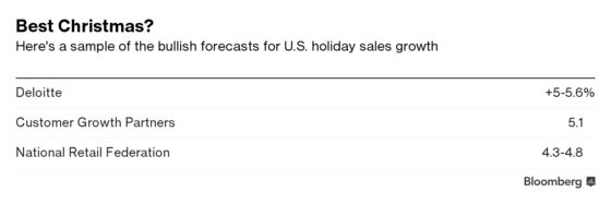We're Reaching Peak Christmas and Retail Investors Are Jittery