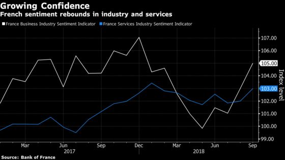 French Economy May See Big Rebound After First-Half Weakness