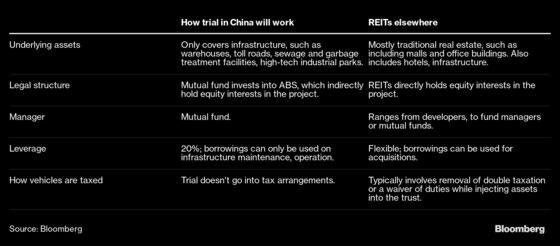China Nears Approval of Its First Public REITs to Ease Debt