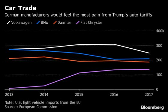 EU Warns of `Severe Disruption' as Trump Threatens Car Tariffs