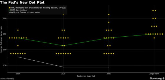 The Fed's New Dot Plot After Its June Policy Meeting
