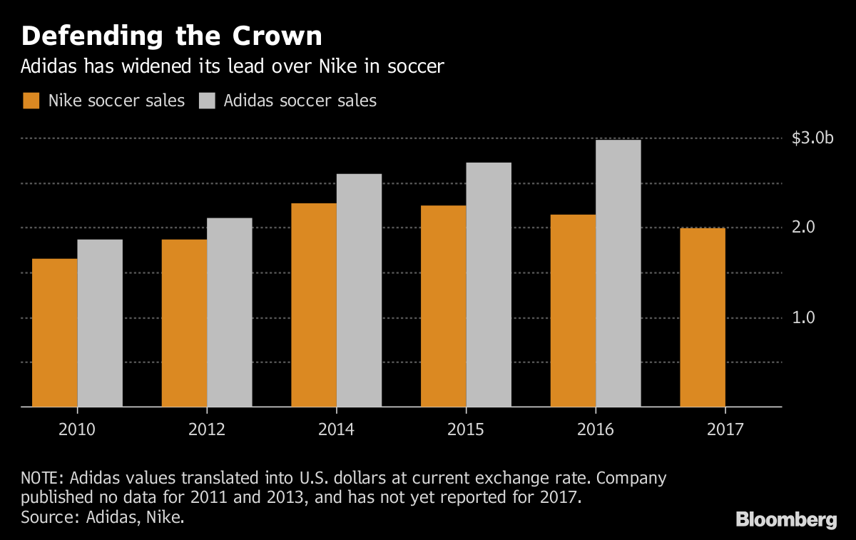Pronombre carga botón  Nike Gains a Step on Adidas in Competition for Top Soccer Stars - Bloomberg