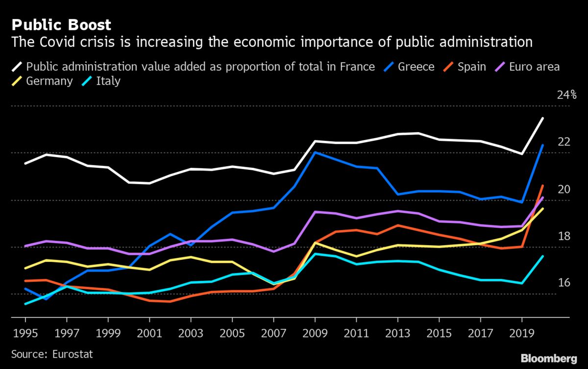 <p>Public Sector Takes on Bigger Role in Euro-Area Economy thumbnail