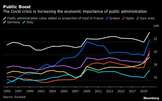 Public Sector Takes on Bigger Role in Euro-Area Economy