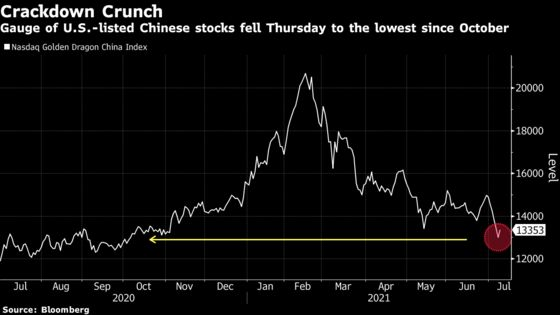 China Crackdown Triggers $130 Billion ADR Rout in Week of Tumult