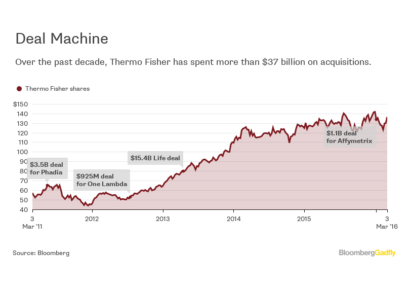 Whats Thermo Fisher Planning Bloomberg