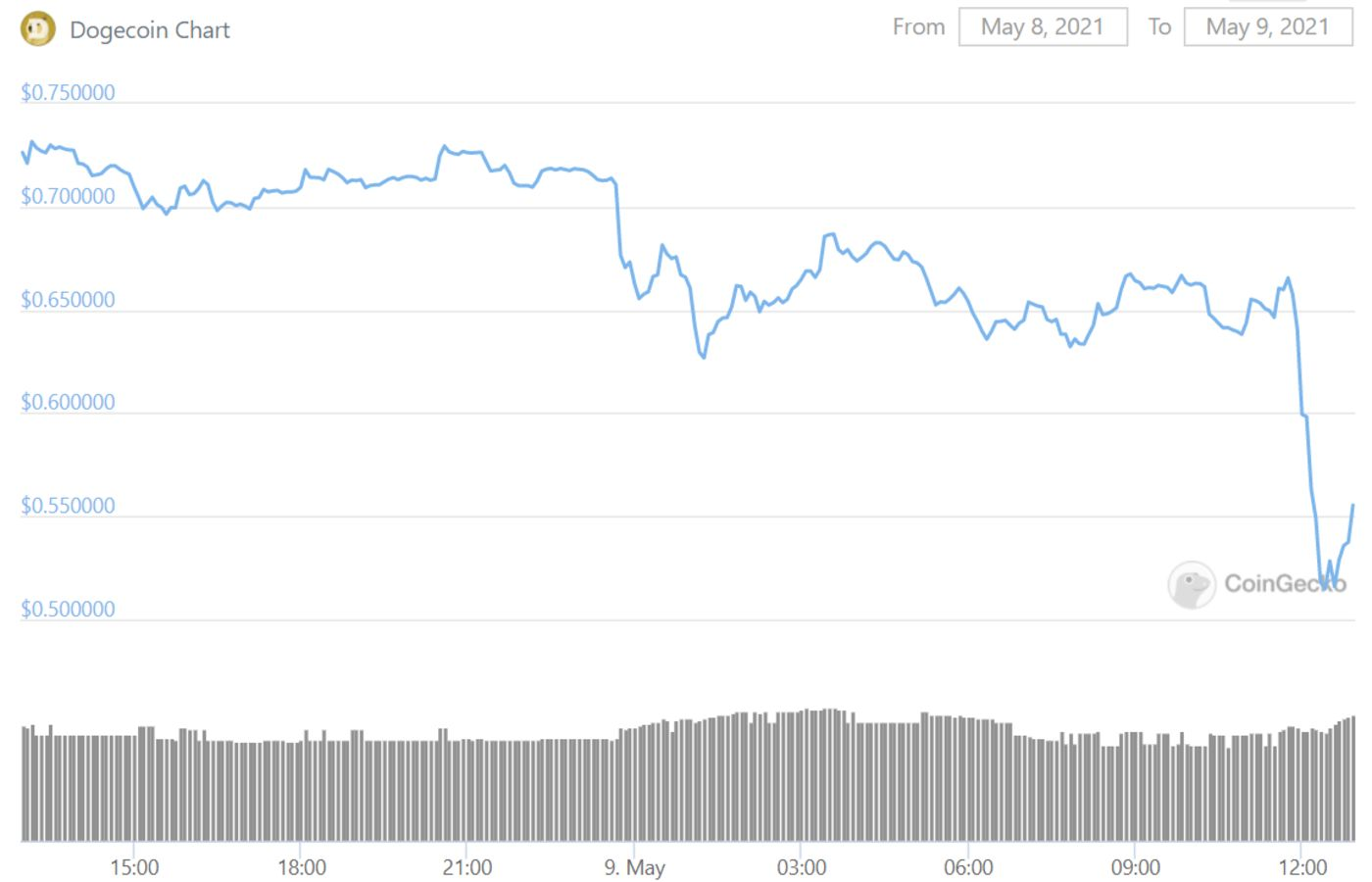 relates to Dogecoin Plunges as Musk Hosts 'SNL' Calling It 'a Hustle'