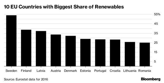 EU Can Toughen Its Emissions-Cut Target Under Paris Climate Deal