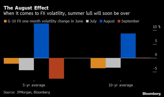 Currencies Are Ready to Swing as Seasonality, Policy Join Forces