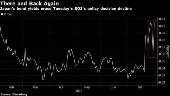 Volatility Is Back in Japan's Bonds as Traders Confront Kuroda