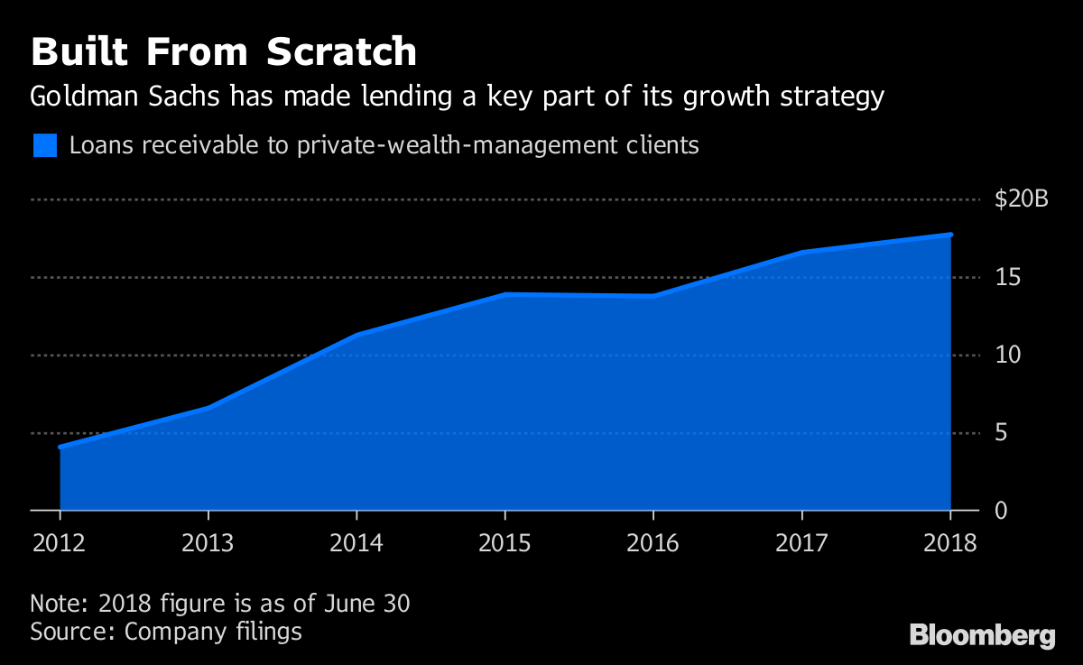 Goldman, Morgan Stanley Want to Lend the Ultra-Rich More Money