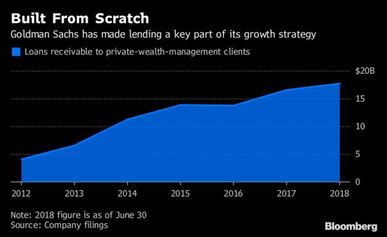 Goldman and Morgan Stanley Want to Lend the Ultra-Rich More Money