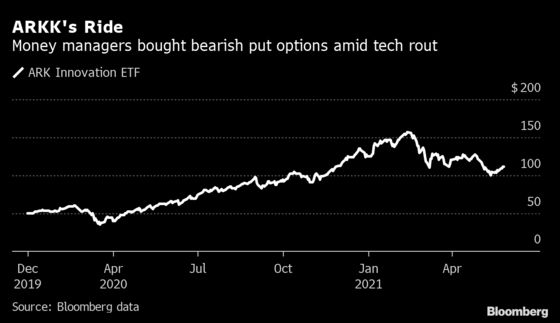 Investment Firms Bet Against Cathie Wood's Top ETF as Tech Faltered