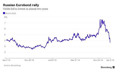 Chart: Russian Eurobond rally