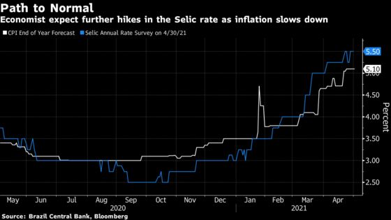 Brazil Plows Ahead With Interest Rate Hikes: Decision Day Guide