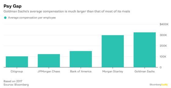 Goldman Sachs Backs an ETFThat Returns the Love
